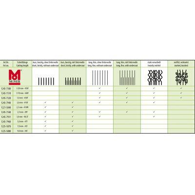 Maszynka do strzyżenia Moser max45 (Typ 1245)